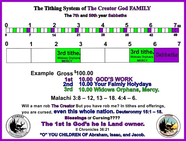 The Tithing System