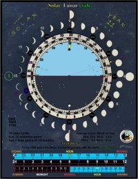 Solar Lunar Cycle Average