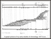 Old Chronology Chart 1977